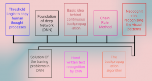 Evolution of Deep Learning