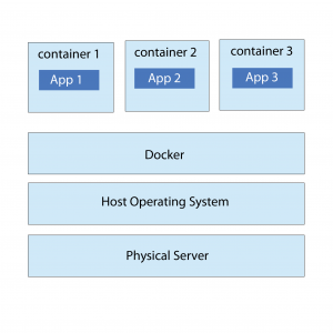 Container Management Tool